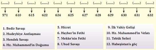 Hz. Muhammed Dönemi Tarih Şeridi