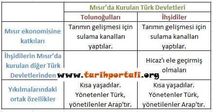 Müslüman Türkler Mısır'da Tablosu