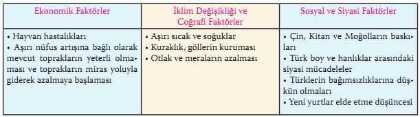 Türklerin Orta Asya'dan değişik bölgelere göç etmelerinin sebepleri
