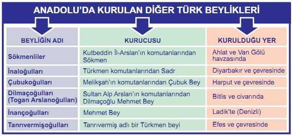 Anadoluda Kurulan Diğer Türk Beylikleri Tablosu