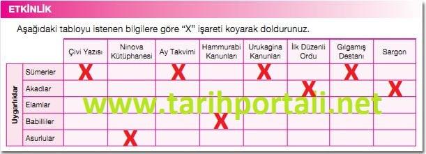 9. Sınıf Tarih Dersi Ekoyay Yayınları Sayfa 58 Etkinlik