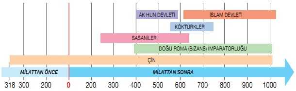 Kök Türk Devleti Tarih Şeridi