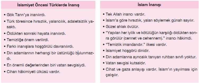 göktanrı dini ile islamiyet arasındaki benzerlikler tablosu