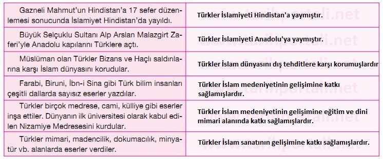 Türklerin İslamiyete Hizmetleri (Örneklerle)