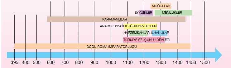 türkiye selçuklu devleti ve çağdaşları tarih şeridi