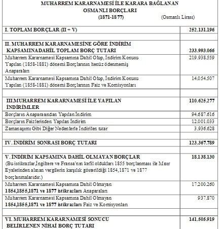 Muharrem Kararnamesi Sonrası Osmanlı Borçları