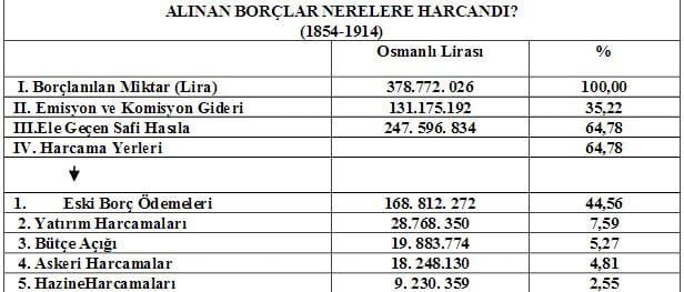 Osmanlı Aldığı Borçları Nereye Harcadı