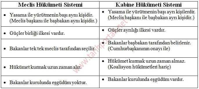 Meclis Hükümeti Sistemi ve Kabine Hükümeti Sistemi Arasındaki Farklar