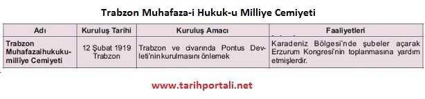 Trabzon Muhafaza-i Hukuk-u Milliye Cemiyeti