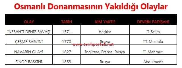 Osmanlı Donanmasının Yakıldığı Olaylar Tablosu