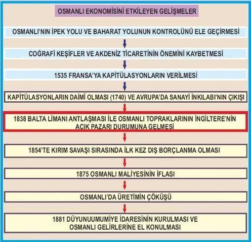 Balta Limanı Antlaşması'nın Osmanlı Ekonomisine Etkisi