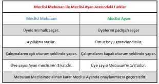 Meclisi Mebusan ile Meclisi Ayan Arasındaki Farklar