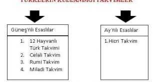 Türklerin Kullandığı Takvimler Kısaca