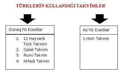 Türklerin Kullandığı Takvimlerden hangisi ay yılı hangisi güneş yılı