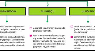 Türk Dünyasında Yetişmiş Bazı Bilim İnsanları