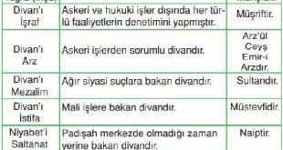 Türkiye Selçuklu Devletinde Divan Teşkilatı İle İlgili Bilgi