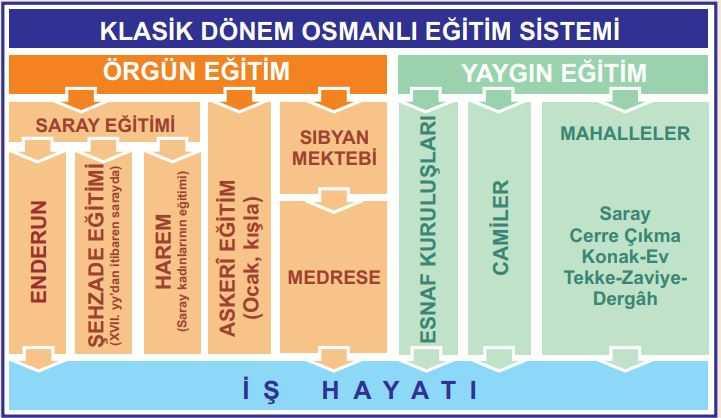 Osmanlı Eğitim Kurumları