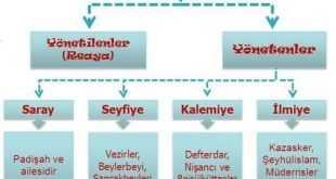 Osmanlı Devlet İdaresini Oluşturan Unsurlar