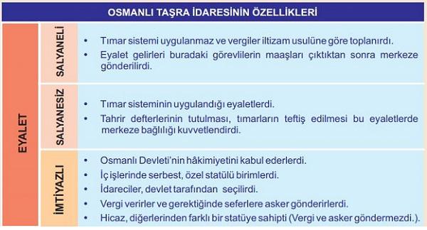 Osmanlı'da Eyalet Çeşitleri