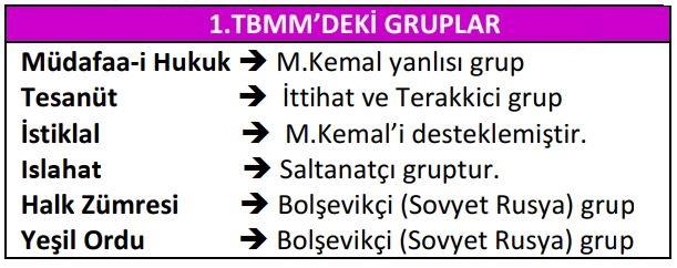 1.TBMM'nin Özellikleri 1.TBMM'de ki Gruplar