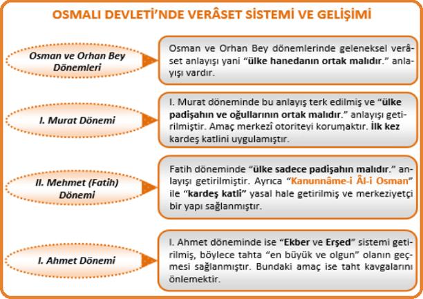 Türk Veraset Sisteminde Değişiklik Yapan Padişahlar