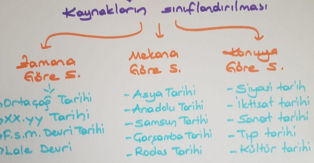 Tarihin Sınıflandırılması ve Örnekler, Mekana, zamana ve konuya göre sınıflandırma örnekleri