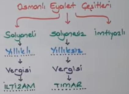 Osmanlı'da tımar sistemi hangi eyaletlerde uygulanır