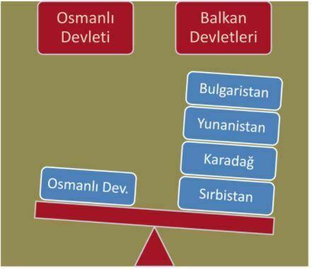 1 Balkan Savaşının tarafları