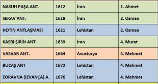 Osmanlının 17. Yüzyılda Yaptığı dığı Antlaşmalar