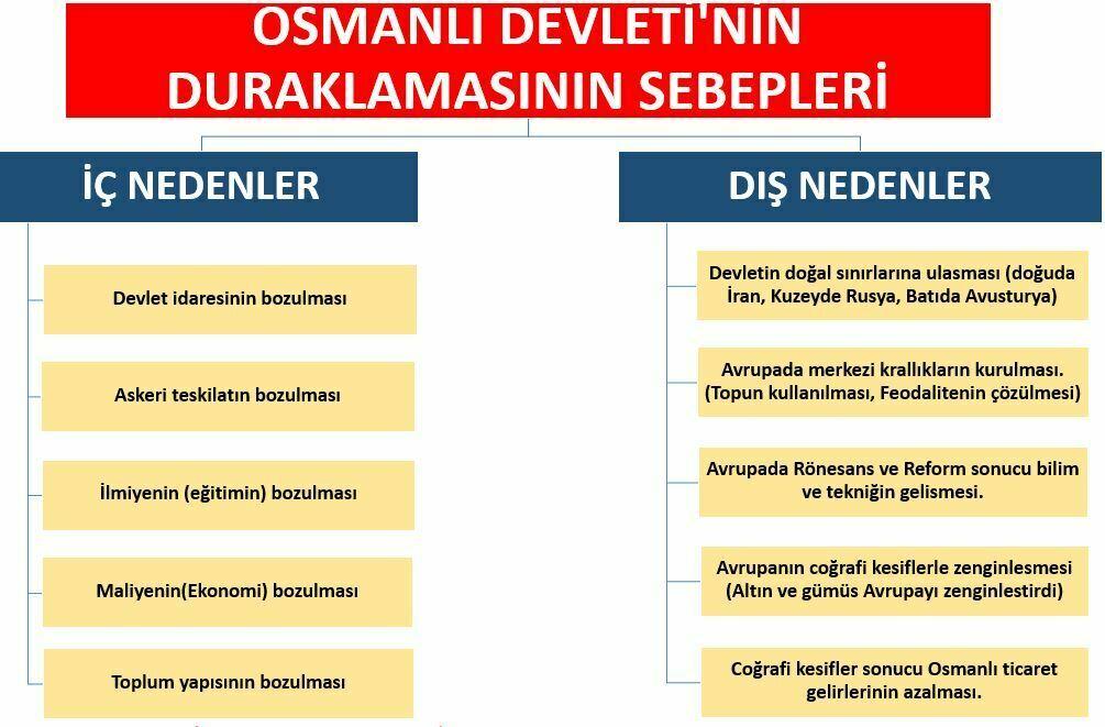 Osmanlı Devleti'nin Duraklamasının Sebepleri maddeler halinde
